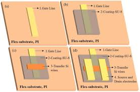 flexible fets using ultrathin si microwires embedded in solution