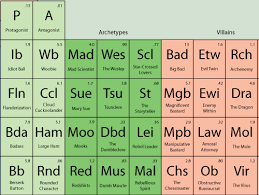 Why Was The Periodic Table Developed 8 Creative Periodic Tables Mental Floss