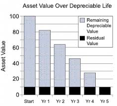 gaap useful life table depreciation expense accounting schedules calculated and compared