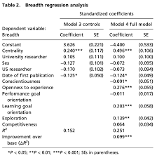 depth and table personality correlates of breadth vs depth of research scholarship