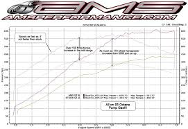 nissan gtr quarter mile stock 2009 nissan gt r ams 1 4 mile trap speeds 0 60 dragtimes com
