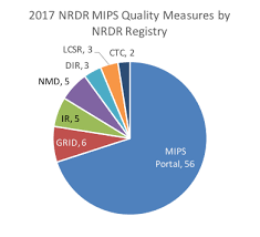 data registries qualified clinical data registries qcdr for mips and macra