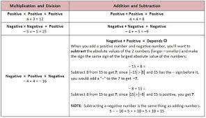 multiplying positive and negative numbers worksheet worksheets