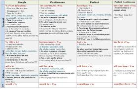 table of english tenses pdf another english site tenses