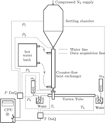 experimental investigation of temperature separation in a counter
