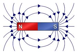 magnetic field lines brilliant math u0026 science wiki