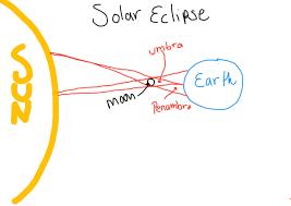 eighth grade lesson solar u0026 lunar eclipses betterlesson