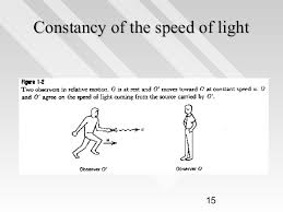 Speed Of Light Constant Chap1 Special Relativty