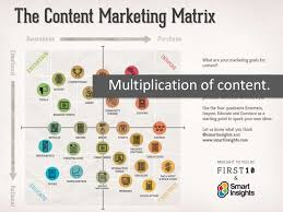 multiplication of content