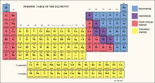 er element periodic table blocks of the periodic table
