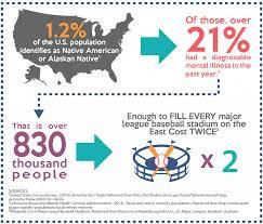native american communities and mental health mental health america