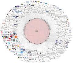 Strategic Group Map The Globalists The Global Elite