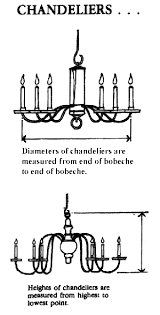 Dining Room Chandelier Size How To Measure A Chandelier For Your Dining Room