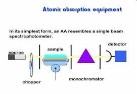 hollow cathode l in atomic absorption spectroscopy atomic absorption and emission analysis