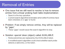 Hash Table Implementation Hash Maps Rem Collier Room A1 02 Of Computer Science And