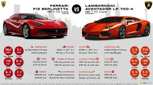 berlinetta vs lamborghini aventador lamborghini aventador vs f12 berlinetta