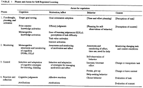 frontiers a review of self regulated learning six models and