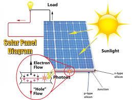 solar energy diagrams diagram site
