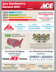 ace hardware annual report ace hardware reports record 2015 revenues profits and patronage