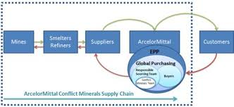 conflict minerals reporting template conflict minerals arcelormittal