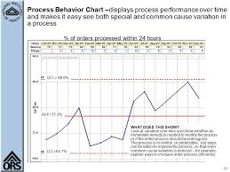 7 Steps And 70 Hours by Managing With Measures For Performance Improvement Ppt Video