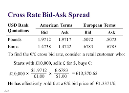 bid rate chapter outline the spot market involves almost the immediate
