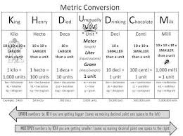 best 25 metric system ideas on pinterest metric measurement