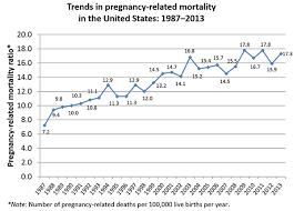 pregnancy mortality surveillance system pregnancy reproductive
