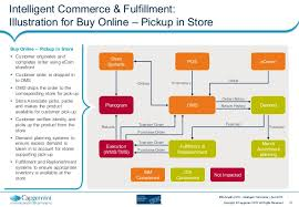Order Online Pickup In Store by Capgemini Intelligent Commerce And Fulfillment U2013 The Time Is Now