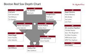 the pyramid rating system s all boston sox the hardball