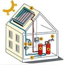 How Plumbing Works Solar Water Systems Slusher Plumbing Heating Cooling Electric