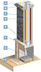 Fireplace Pipe For Wood Burn by Chimney Liners Usa Fireplace Insert Venting Information