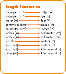 interactives metric conversions