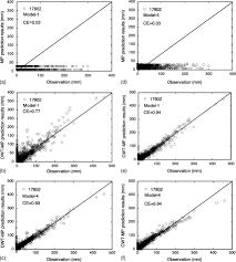 comparison of discrete and continuous wavelet u2013multilayer
