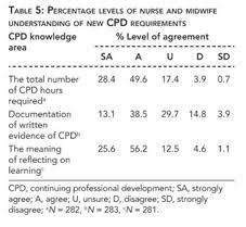 academic onefile document continuing professional development