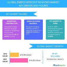 top 5 vendors in the global energy efficient windows market from