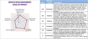 Service Desk Management Process Service Desk Help Desk Best Practices Assessment Questions Giva
