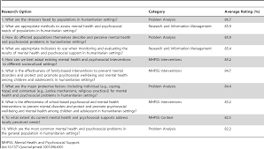 Mental Health Resumes Research Priorities For Mental Health And Psychosocial Support In