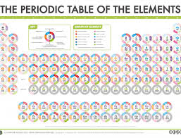 What Is The Purpose Of The Periodic Table Compound Interest The Periodic Table U0027s Endangered Elements