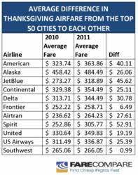 farecompare s thanksgiving flight travel guide