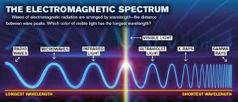 What Color Of Visible Light Has The Longest Wavelength Is Screen Time Making You Sick
