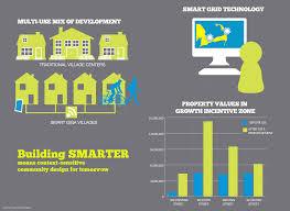 Cape Cod Technology Council - development smartercape2012 gif