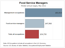 Things Successful Food Service Managers Are Really Good At - Dining room manager salary