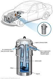 dodge ram air conditioning problems air conditioning accumulator