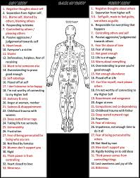 Maps Coaching These Maps Show How Our Body Can Be Affected By Our Emotions And