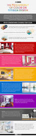 Color Interior Design The Psychology Of Color On Interior Design