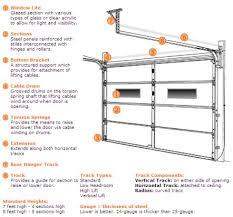 Overhead Garage Door Replacement Parts Clopay Garage Door Parts Doors