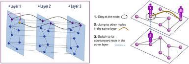 Multiplex Definition Lévy Random Walks On Multiplex Networks Scientific Reports