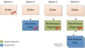 processing of shipments microsoft dynamics nav community