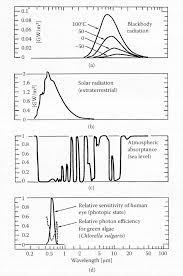 basic rules of light quantification eme 810 solar resource